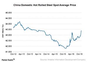 uploads///China stee prices