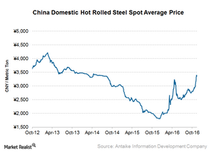 uploads/2016/11/China-stee-prices-1.png