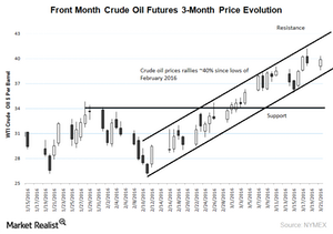uploads/2016/03/crude-oil-price-chart1.png