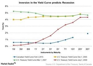 uploads///inversion in yield curve predicts recession