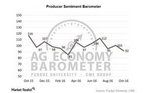 uploads///deere ag economy barometer