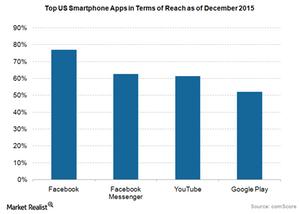 uploads/2016/02/Smartphone-apps-reach-Dec-0151.png