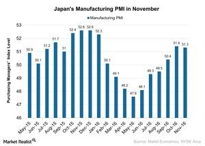 uploads/2016/12/Japans-Manufacturing-PMI-in-November-2016-12-06-1.jpg