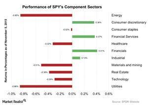 uploads/2015/11/Performance-of-SPYs-Component-Sectors-2015-11-061.jpg