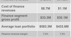 uploads///BID_Finance Results