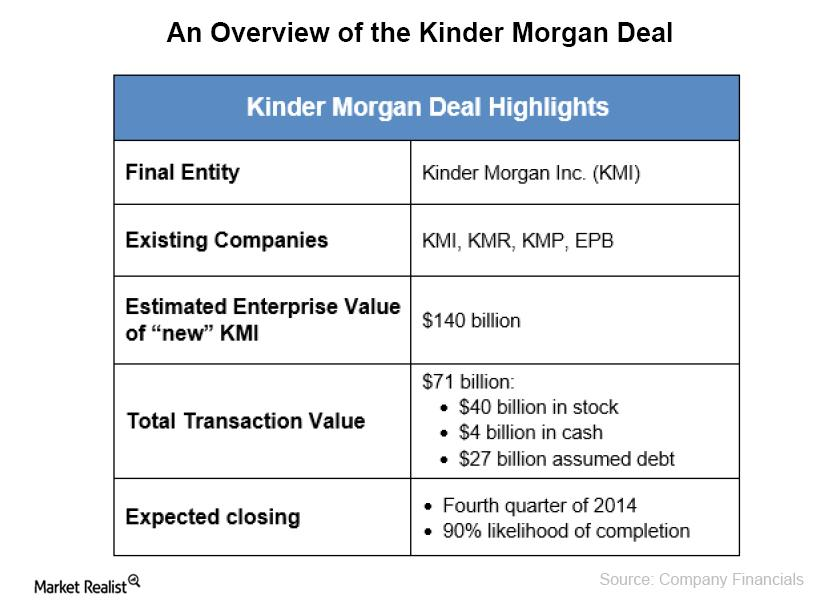 uploads///An Overview of the Kinder Morgan Deal
