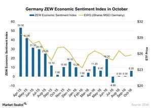 uploads/2016/10/Germany-ZEW-Economic-Sentiment-Index-in-October-2016-10-15-1.jpg