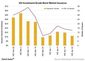 uploads/2016/04/US-Investment-Grade-Bond-Market-Issuance-2016-04-251.jpg