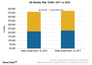 uploads/2017/03/US-Weekly-Rail-Traffic-1.png