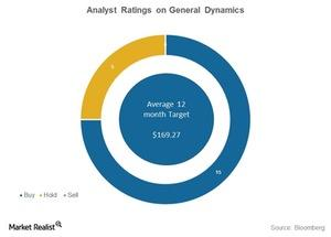 uploads/2016/10/general-dynamics-analyst-ratings-1.jpg