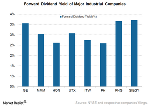 uploads/2016/09/GE-Forward-Dividend-Yield-1.png