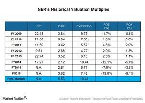 uploads/2016/06/Historical-Valuation-1.jpg