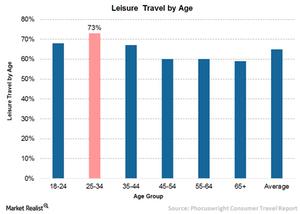 uploads/// leisure travel