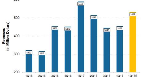 uploads/2018/04/CRC-1Q18-Pre-Revenues-1.png