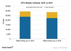 uploads/2016/07/CP-Carloads-2-1.png