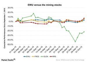 uploads/2015/10/EWU-versus-the-mining-stocks-2015-10-051.jpg
