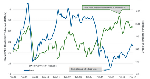 uploads/2018/04/OPEC-crude-oil-production-1.png
