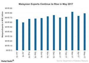 uploads///Malaysian Exports Rises in May
