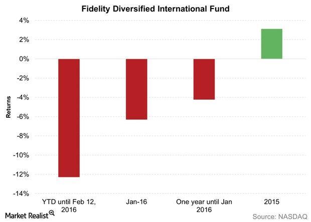 uploads///Fidelity Diversified International Fund