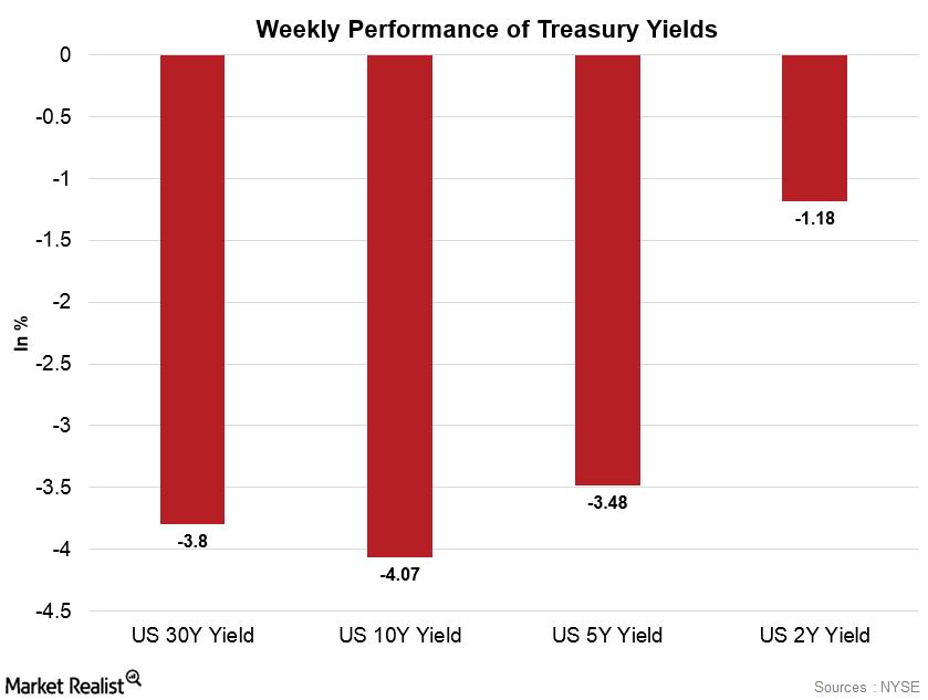 uploads///yields