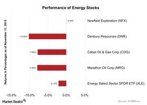 uploads/2015/11/Performance-of-Energy-Stocks-2015-11-121.jpg