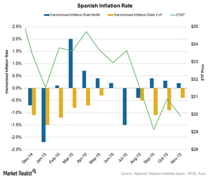 uploads///Spain inflation