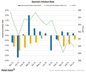 uploads/2015/12/Spain-inflation1.png
