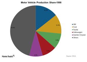 uploads///Motor Vehicle Production