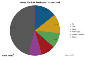 uploads/2015/01/Motor-Vehicle-Production-19981.png