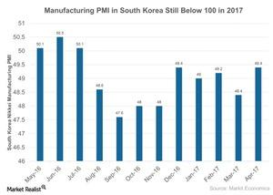 uploads///Manufacturing PMI in South Korea Still Below  in