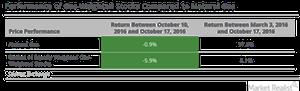 uploads/2016/10/gas-return-1.png