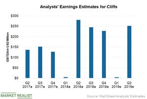 uploads/2019/04/Earnings-Estimates-1.png