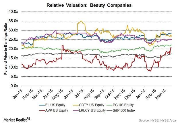 uploads///Valuation Q