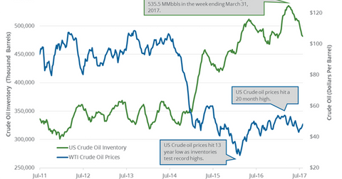 uploads/2017/08/oil-price-and-inventory-1.png