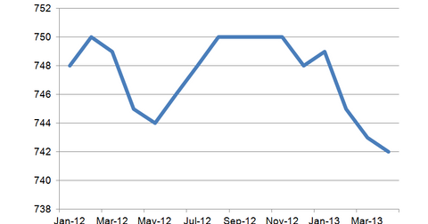 uploads/2013/05/FICO-scores.png
