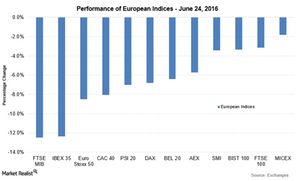 uploads/2016/06/euro-indices-june-24-1.png