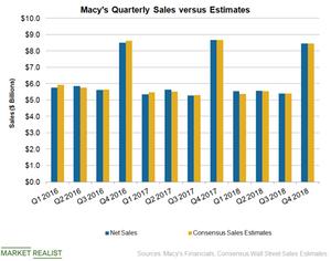 uploads///M Quarterly sales