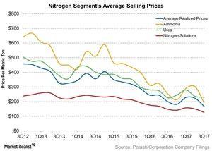 uploads///Nitrogen Segments Average Selling Prices