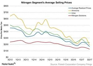 uploads/2017/10/Nitrogen-Segments-Average-Selling-Prices-2017-10-26-1.jpg