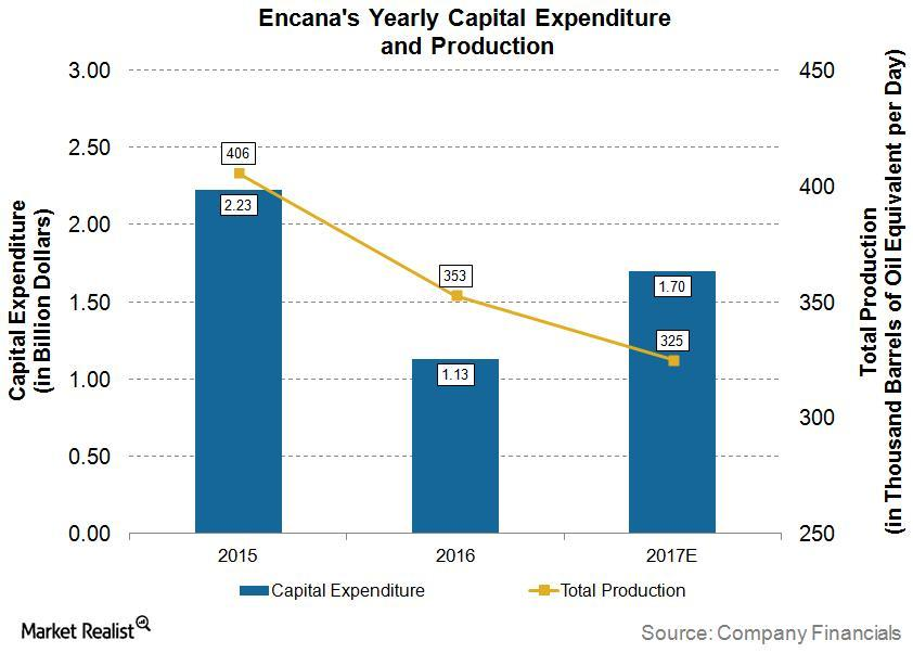uploads///Capex Production ECA