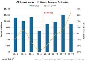 uploads/2017/02/CF-Industries-Next-12-Month-Revenue-Estimates-2017-02-09-1.jpg