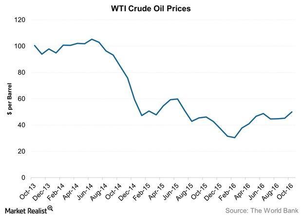 uploads///WTI Crude Oil Prices