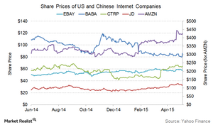 uploads/2015/05/Internet-companies-performance1.png