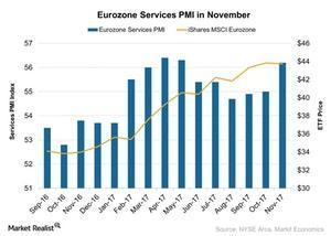 uploads///Eurozone Services PMI in November