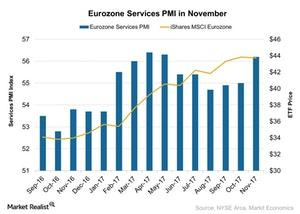 uploads///Eurozone Services PMI in November