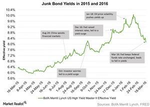 uploads/2016/03/Junk-Bond-Yields-in-2015-and-2016-2016-03-241.jpg