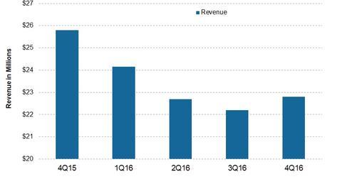 uploads/2017/01/Revenue-3.jpg