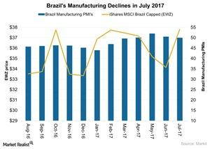uploads///Brazils Manufacturing Declines in July