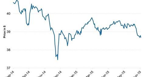uploads/2015/06/SPDR-Barclays-Capital-High-Yield-Bond-ETF-JNK31.jpg
