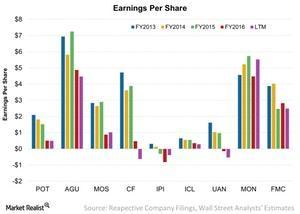 uploads/2017/12/Earnings-Per-Share-2017-12-20-2-1.jpg